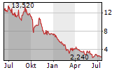 CELLECTIS SA Chart 1 Jahr