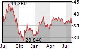 CELLNEX TELECOM SA Chart 1 Jahr
