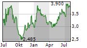 CELON PHARMA SA Chart 1 Jahr
