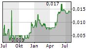 CELSIUS RESOURCES LIMITED Chart 1 Jahr