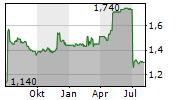 CELTIC PLC Chart 1 Jahr