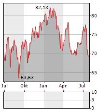 CEMBRA MONEY BANK Aktie Chart 1 Jahr