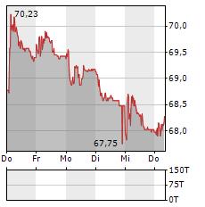 CEMBRA MONEY BANK Aktie 5-Tage-Chart