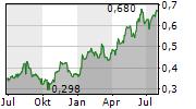 CEMEX SAB DE CV Chart 1 Jahr