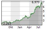 CENERGY HOLDINGS SA Chart 1 Jahr