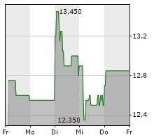 CENIT AG Chart 1 Jahr
