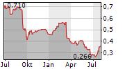 CENKOS SECURITIES PLC Chart 1 Jahr