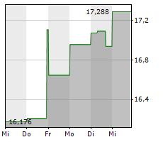 CENOVUS ENERGY INC Chart 1 Jahr