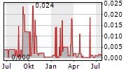 CENTAURUS ENERGY INC Chart 1 Jahr
