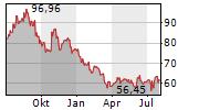 CENTENE CORPORATION Chart 1 Jahr