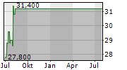 CENTERPOINT ENERGY INC Chart 1 Jahr