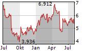 CENTERRA GOLD INC Chart 1 Jahr