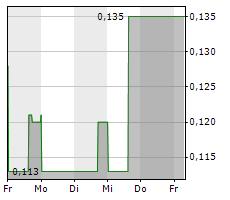 CENTR BRANDS CORP Chart 1 Jahr