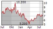 CENTRAIS ELETRICAS BRASILEIRAS SA ADR Chart 1 Jahr