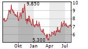 CENTRAIS ELETRICAS BRASILEIRAS SA Chart 1 Jahr