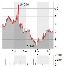 ELETROBRAS Aktie Chart 1 Jahr