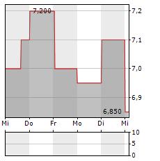 ELETROBRAS Aktie 5-Tage-Chart