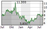 CENTRAIS ELETRICAS BRASILEIRAS SA PREF B Chart 1 Jahr