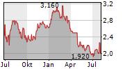 CENTRAL ASIA METALS PLC Chart 1 Jahr