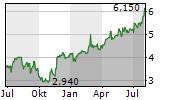 CENTRICA PLC ADR Chart 1 Jahr