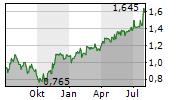 CENTRICA PLC Chart 1 Jahr