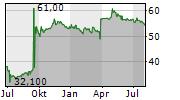 CENTROTEC SE Chart 1 Jahr