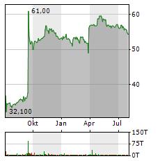 CENTROTEC Aktie Chart 1 Jahr