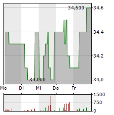 CENTROTEC Aktie 5-Tage-Chart