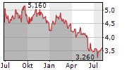 CEOTRONICS AG Chart 1 Jahr