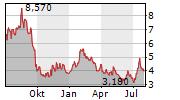 CERES POWER HOLDINGS PLC Chart 1 Jahr