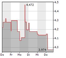 Bosch Aktienkurs