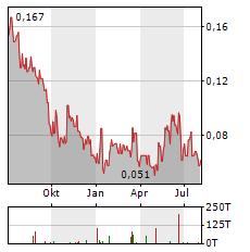 CERRO DE PASCO RESOURCES Aktie Chart 1 Jahr