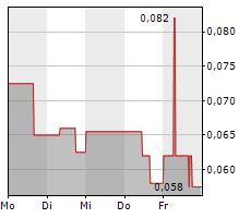 CERRO DE PASCO RESOURCES INC Chart 1 Jahr