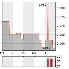 CERRO DE PASCO RESOURCES Aktie 5-Tage-Chart