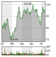CEWE Aktie Chart 1 Jahr