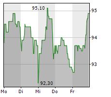 CEWE STIFTUNG & CO KGAA Chart 1 Jahr