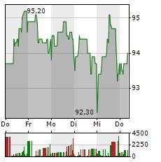 CEWE Aktie 5-Tage-Chart