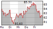 CEWE STIFTUNG & CO KGAA 1-Woche-Intraday-Chart