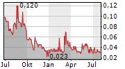 CEYLON GRAPHITE CORP Chart 1 Jahr