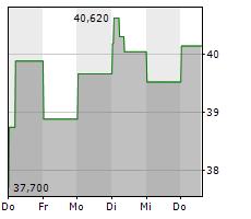 CEZ AS Chart 1 Jahr