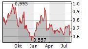 CGG SA Chart 1 Jahr