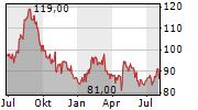 CH ROBINSON WORLDWIDE INC Chart 1 Jahr