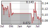 CHAARAT GOLD HOLDINGS LTD Chart 1 Jahr