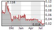 CHAKANA COPPER CORP Chart 1 Jahr
