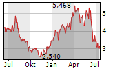 CHAMPION IRON LIMITED Chart 1 Jahr