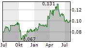 CHANGMAO BIOCHEMICAL ENGINEERING CO LTD Chart 1 Jahr