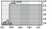 CHANNELADVISOR CORPORATION Chart 1 Jahr