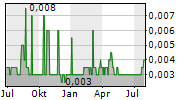 CHAODA MODERN AGRICULTURE HOLDINGS LTD Chart 1 Jahr