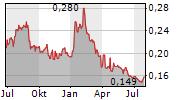 CHAOWEI POWER HOLDINGS LTD Chart 1 Jahr