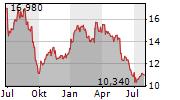 CHARGEURS SA Chart 1 Jahr